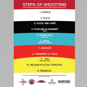 Steps of Shooting Poster